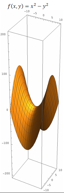 Hyperbolic Paraboloid in 3D